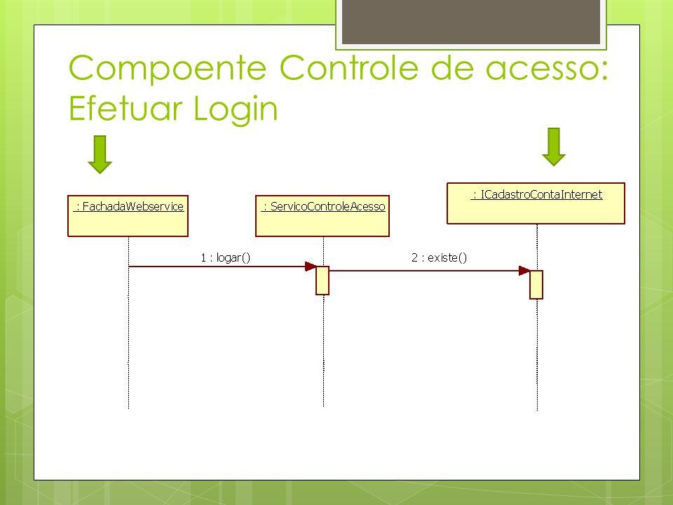 Compoente Controle de acesso: Efetuar Login
