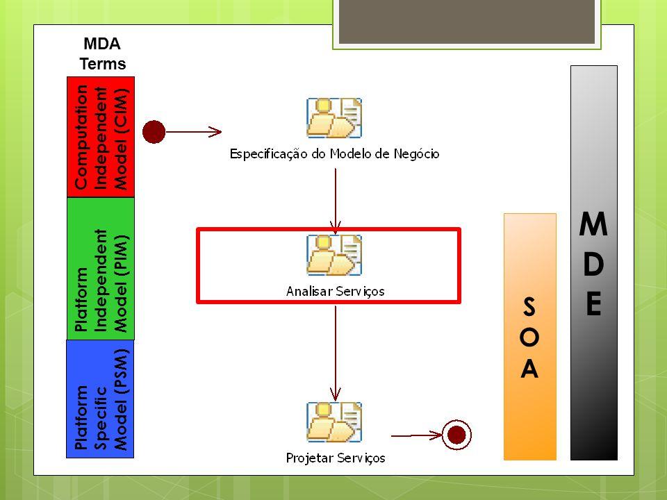 Fazer Diagrama de seqüência para todas as operação das interfaces dos componentes Para facilitar o entendimento, fazer o fluxo completo para as operações da Fachada Diagramas de Seqüência