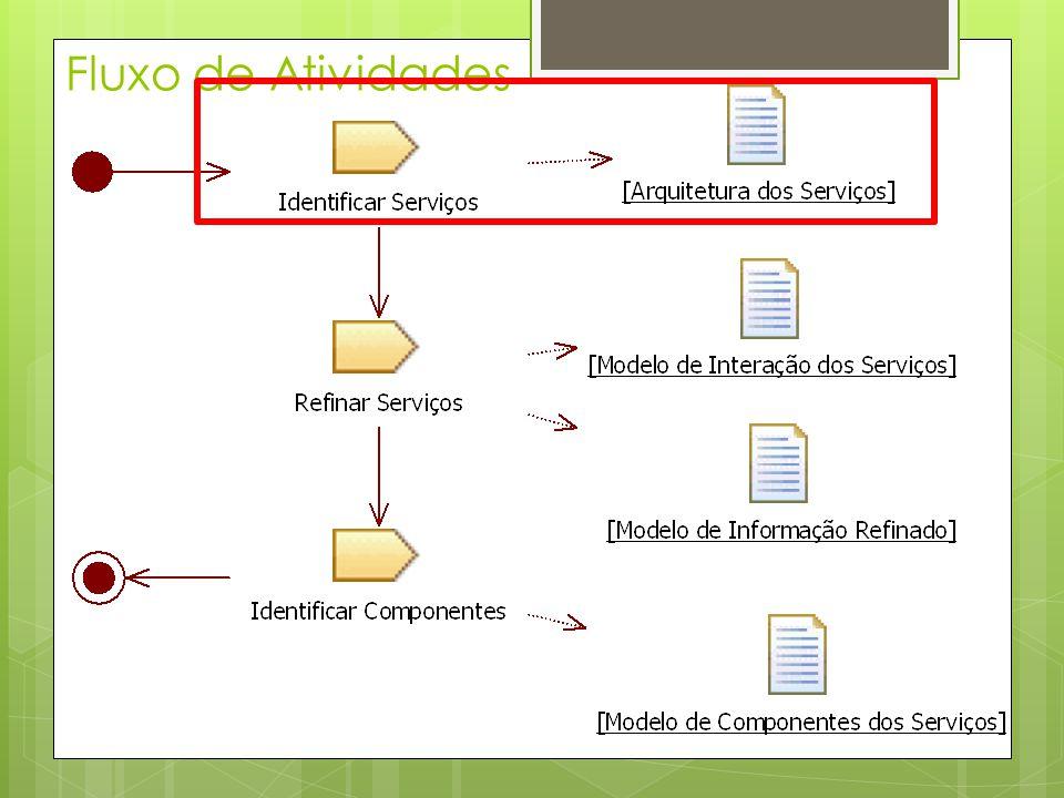 Passos para Identificar Serviços 1.Empacotar Casos de Uso 2.