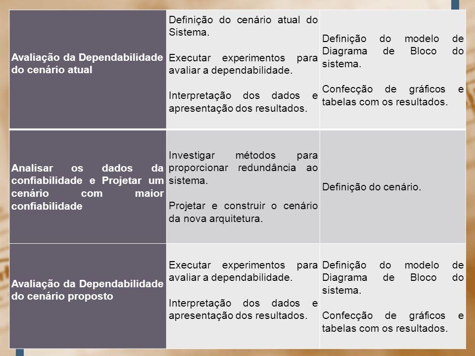 Avaliação da Dependabilidade do cenário atual Definição do cenário atual do Sistema. Executar experimentos para avaliar a dependabilidade. Interpretaç