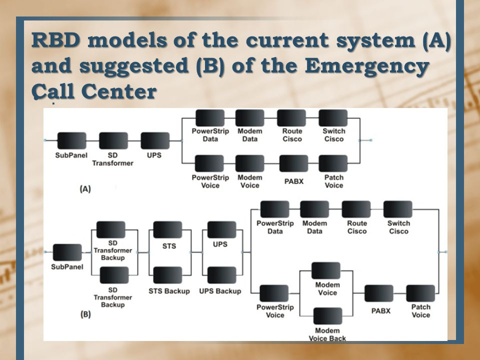 RBD models of the current system (A) and suggested (B) of the Emergency Call Center.