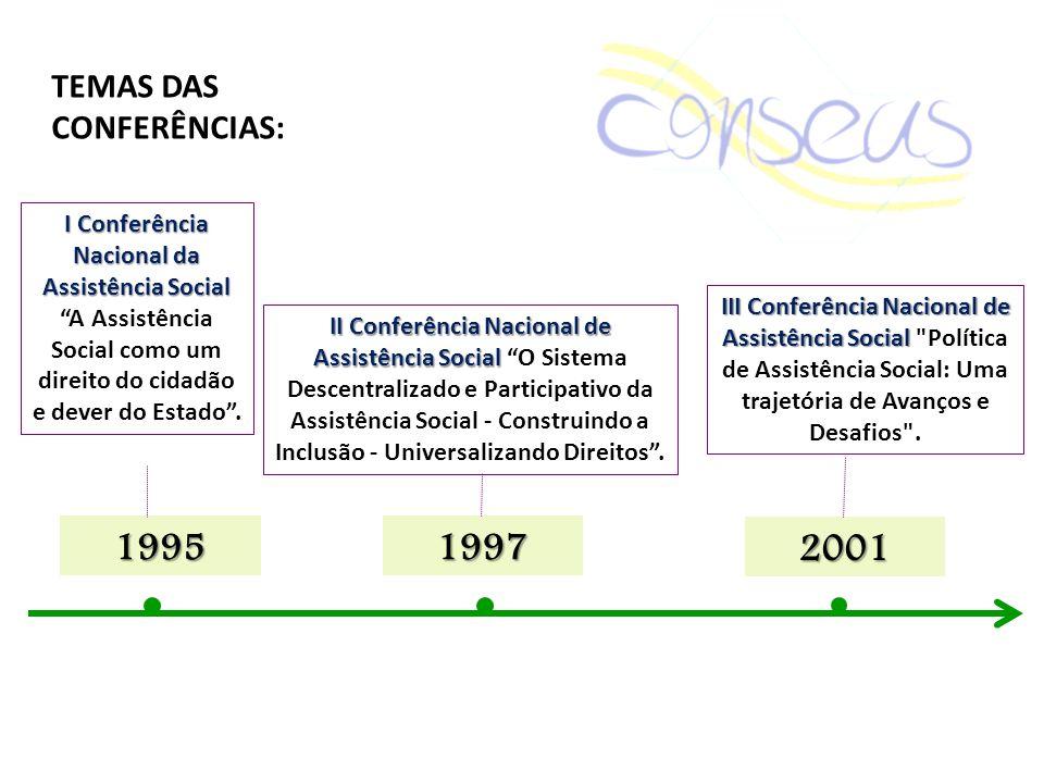 19971995 I Conferência Nacional da Assistência Social A Assistência Social como um direito do cidadão e dever do Estado. II Conferência Nacional de As