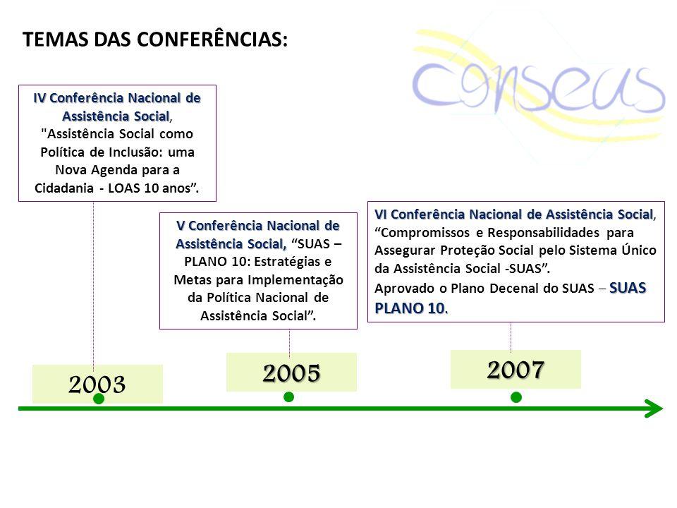 2003 IV Conferência Nacional de Assistência Social IV Conferência Nacional de Assistência Social,