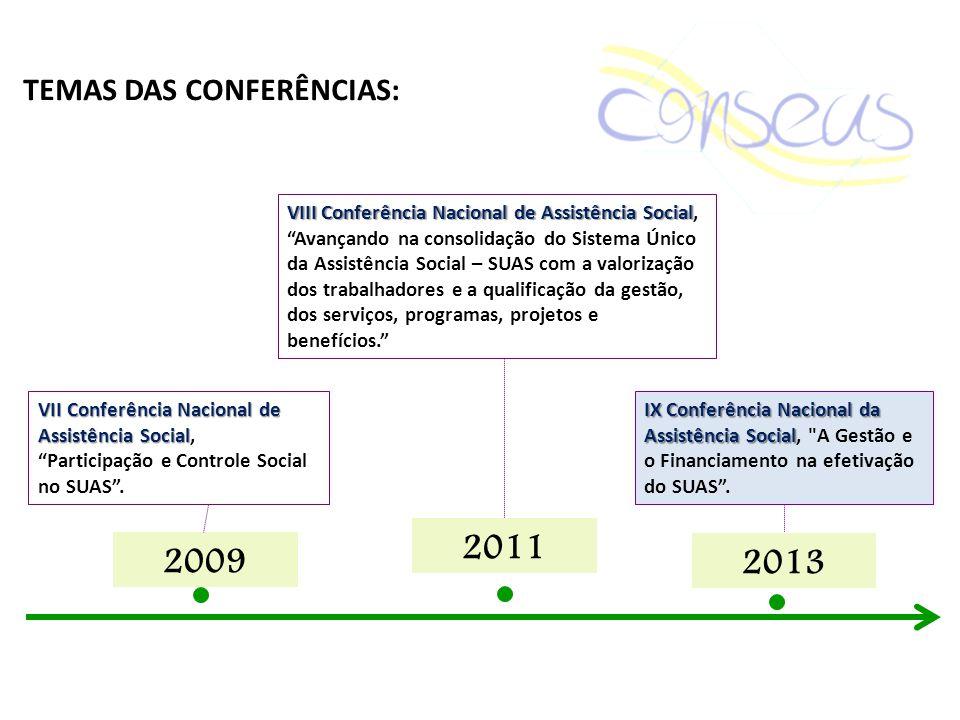2009 VII Conferência Nacional de Assistência Social VII Conferência Nacional de Assistência Social, Participação e Controle Social no SUAS. TEMAS DAS
