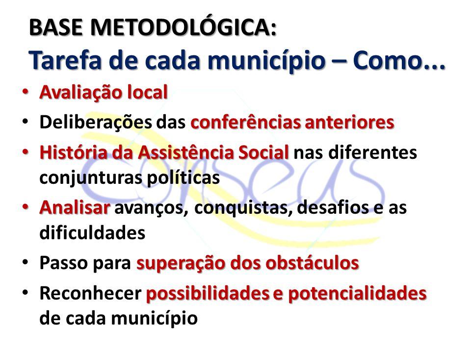 Avaliação local Avaliação local conferências anteriores Deliberações das conferências anteriores História da Assistência Social História da Assistênci