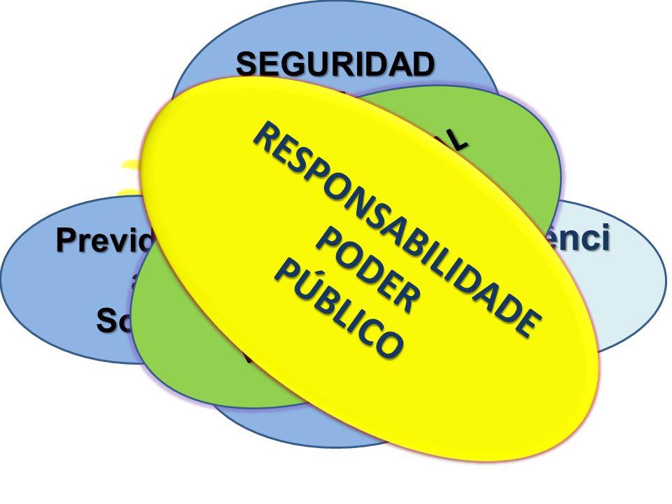 SEGURIDAD E SOCIAL Art. 194 Previdênci a Social Social Saúde Assistênci a Social Social SEGURANÇA SOCIAL PROTEÇÃO SOCIAL RESPONSABILIDADEPODERPÚBLICOR