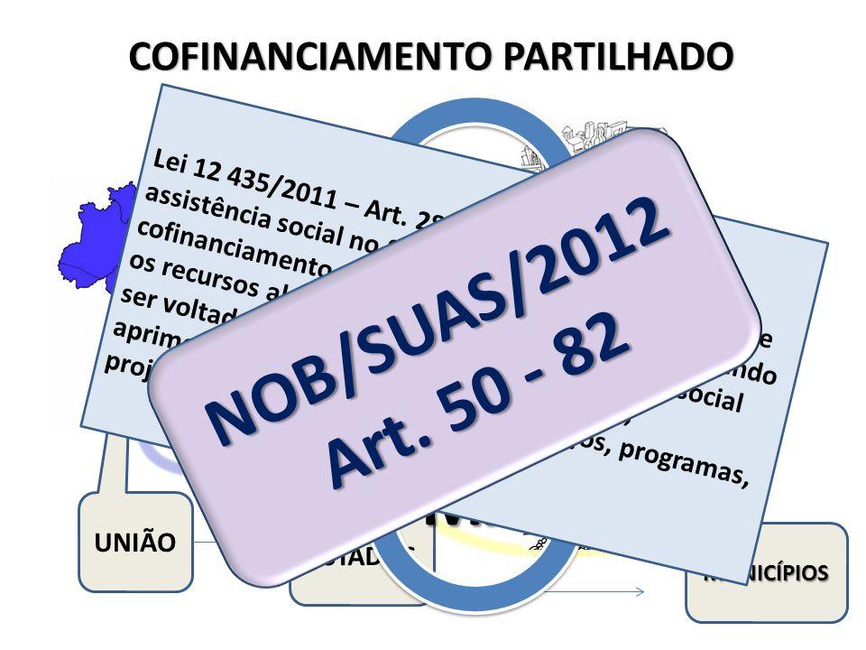 COFINANCIAMENTO PARTILHADO UNIÃO ESTADOS MUNICÍPIOSFNAS FEAS FMAS Lei 12 435/2011 – Art. 28 - § 3o O financiamento da assistência social no Suas deve