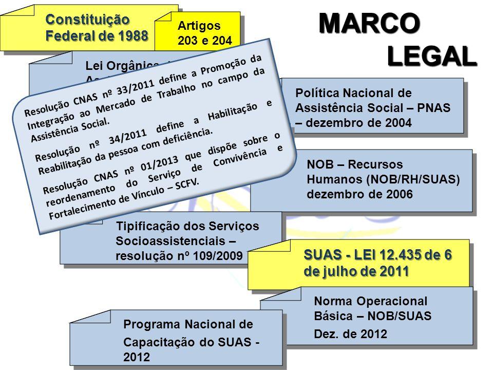 MARCO LEGAL LEGAL Constituição Federal de 1988 Constituição Artigos203 e 204 Lei Orgânica daAssistência Social – LOAS– Lei 8742 de 7 / 12 / 1993 Polít