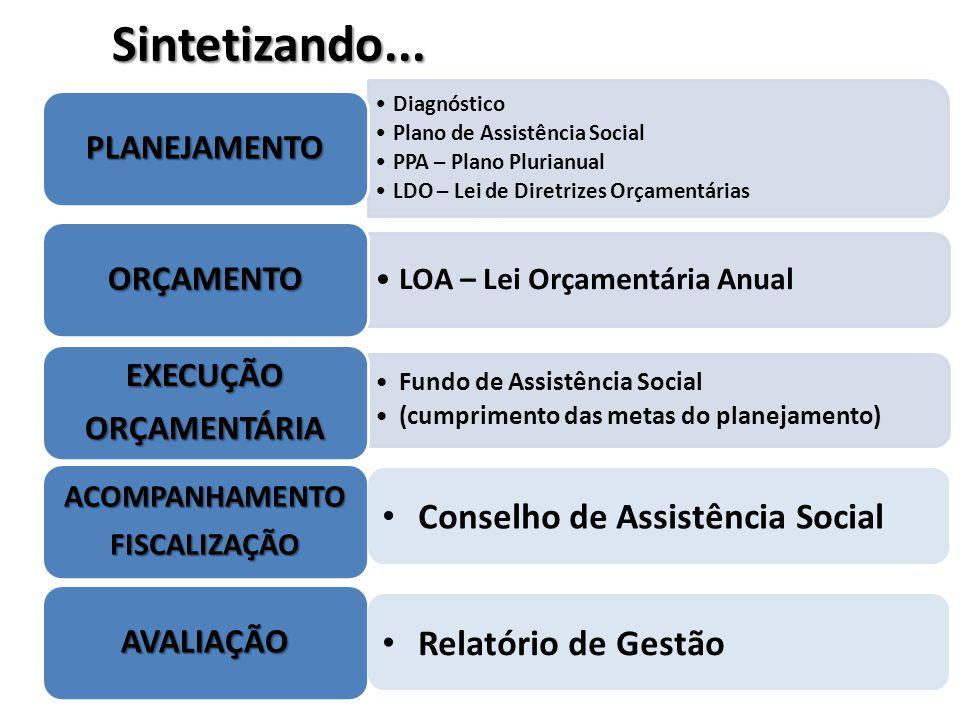Diagnóstico Plano de Assistência Social PPA – Plano Plurianual LDO – Lei de Diretrizes Orçamentárias PLANEJAMENTO LOA – Lei Orçamentária Anual ORÇAMEN