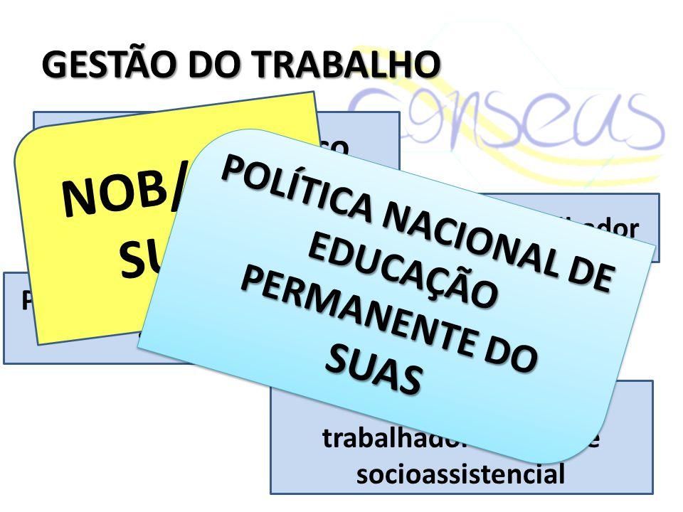 Concurso público Valorização do trabalhador Qualificação dos trabalhadores da rede socioassistencial Plano de carreira, cargos e salários NOB/RH/ SUAS