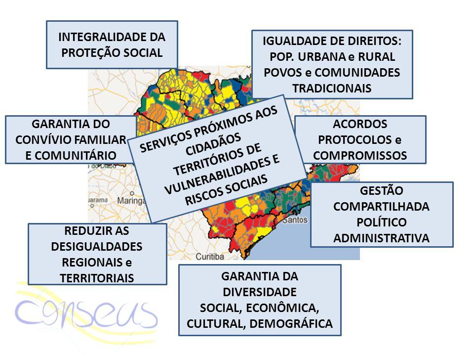 INTEGRALIDADE DA PROTEÇÃO SOCIAL GARANTIA DO CONVÍVIO FAMILIAR E COMUNITÁRIO REDUZIR AS DESIGUALDADES REGIONAIS e TERRITORIAIS IGUALDADE DE DIREITOS: