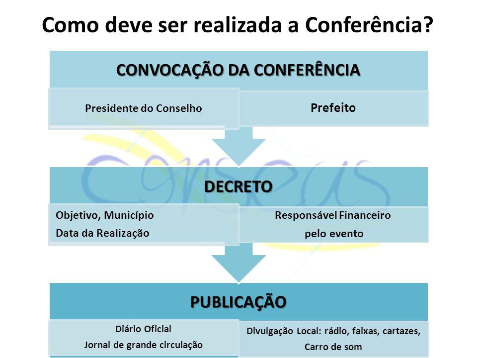 Como deve ser realizada a Conferência?PUBLICAÇÃO Diário Oficial Jornal de grande circulação Divulgação Local: rádio, faixas, cartazes, Carro de som DE
