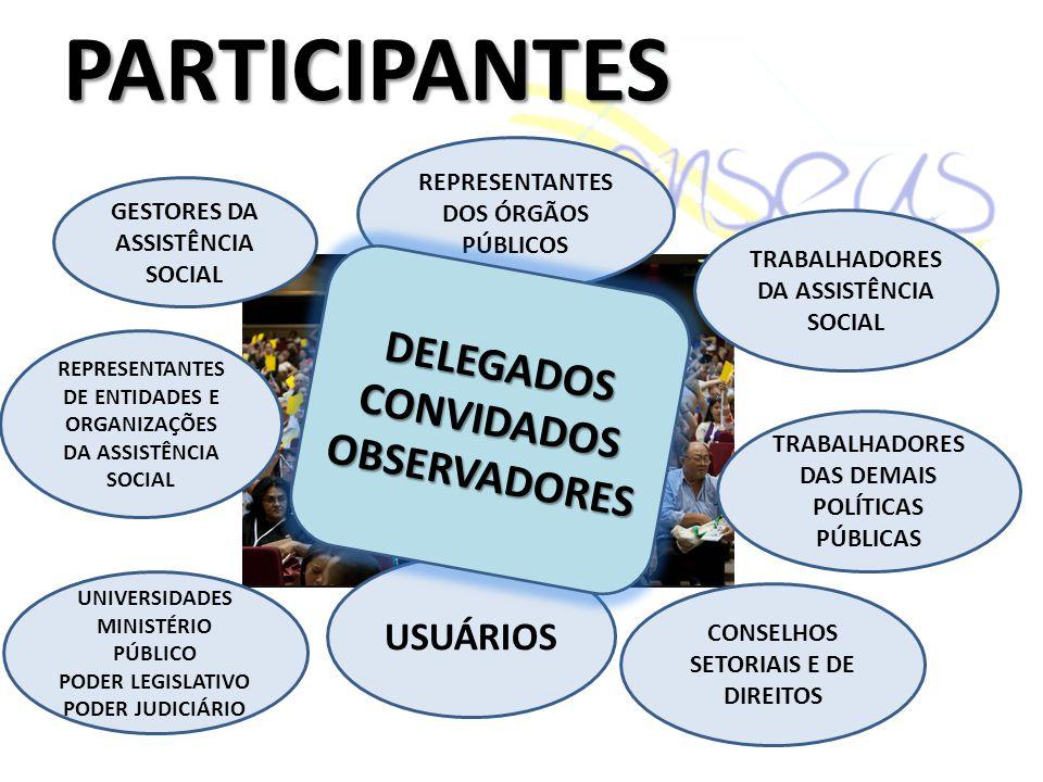 PARTICIPANTES GESTORES DA ASSISTÊNCIA SOCIAL REPRESENTANTES DOS ÓRGÃOS PÚBLICOS TRABALHADORES DA ASSISTÊNCIA SOCIAL TRABALHADORES DAS DEMAIS POLÍTICAS