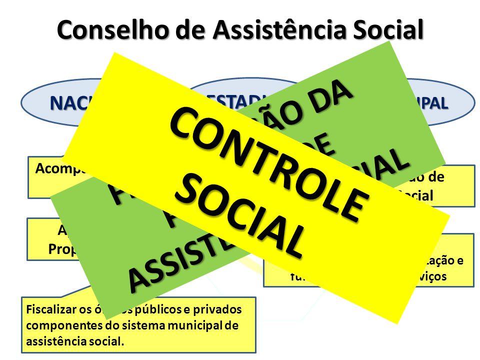 Conselho de Assistência Social ESTADUAL NACIONALMUNICIPAL Acompanhar a Execução da Política Apreciar e Aprovar a Proposta Orçamentária Fiscalizar o Fu