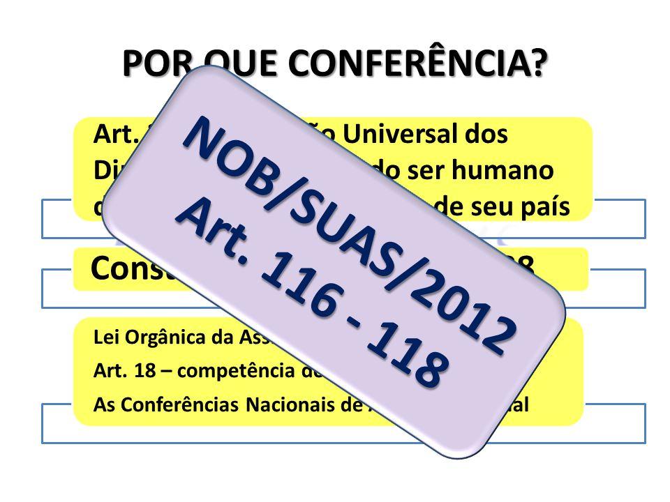 POR QUE CONFERÊNCIA? Art. 21 - Declaração Universal dos Direitos Humanos – todo ser humano deve participar do governo de seu país Constituição Federal