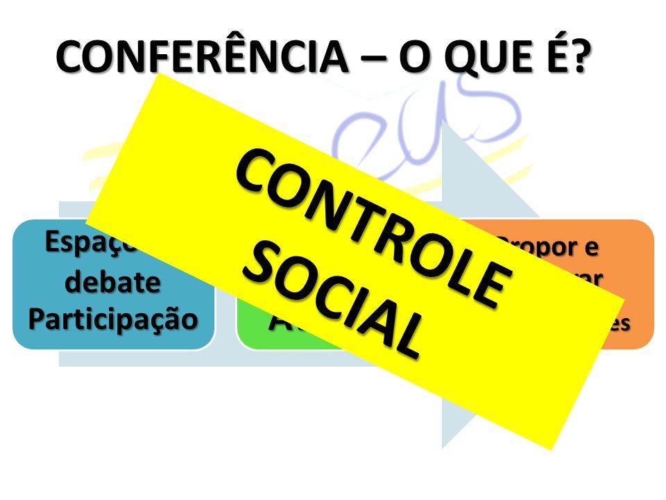 CONFERÊNCIA – O QUE É? Espaço de debate ParticipaçãoConferirAvaliar Propor e deliberar novas diretrizes CONTROLESOCIAL