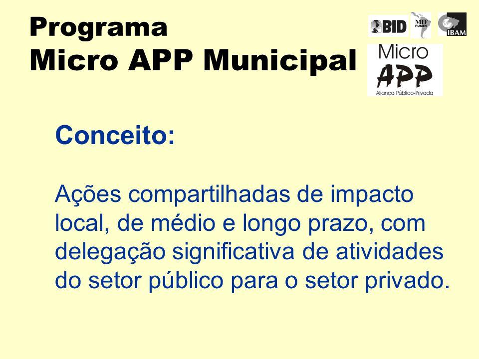 Programa Micro APP Municipal Conceito: Ações compartilhadas de impacto local, de médio e longo prazo, com delegação significativa de atividades do setor público para o setor privado.