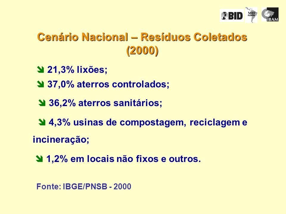 21,3% lixões; 37,0% aterros controlados; 36,2% aterros sanitários; 4,3% usinas de compostagem, reciclagem e incineração; 1,2% em locais não fixos e outros.
