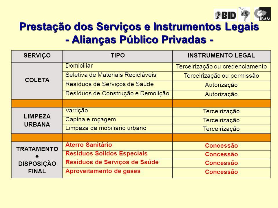 Programa Micro APP Municipal Objetivos: Otimizar a prestação de serviços públicos essenciais Difundir cultura APP na escala local