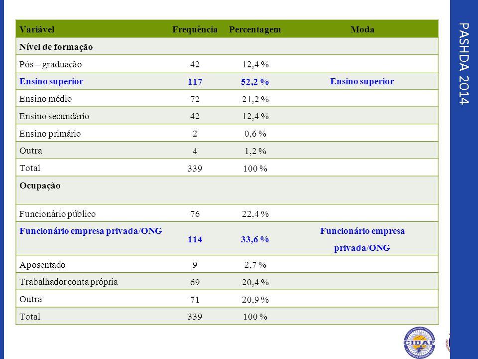 PASHDA 2014 VariávelFrequênciaPercentagemModa Nível de formação Pós – graduação 4212,4 % Ensino superior 11752,2 % Ensino superior Ensino médio 7221,2