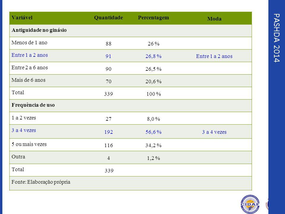 PASHDA 2014 VariávelQuantidadePercentagem Moda Antiguidade no ginásio Menos de 1 ano 8826 % Entre 1 a 2 anos 9126,8 %Entre 1 a 2 anos Entre 2 a 6 anos