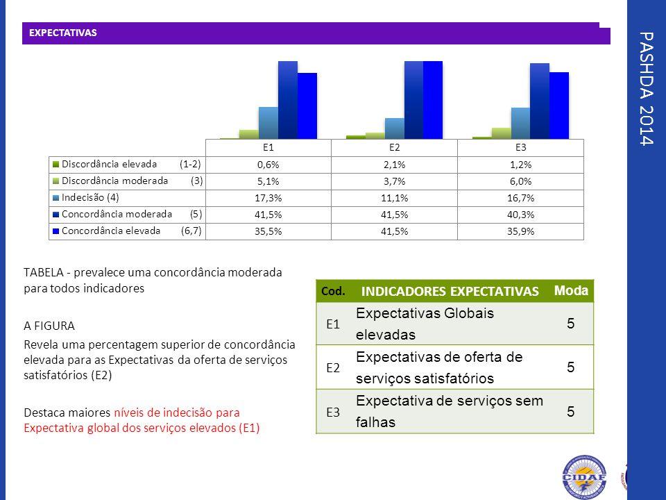 PASHDA 2014 EXPECTATIVAS TABELA - prevalece uma concordância moderada para todos indicadores A FIGURA Revela uma percentagem superior de concordância