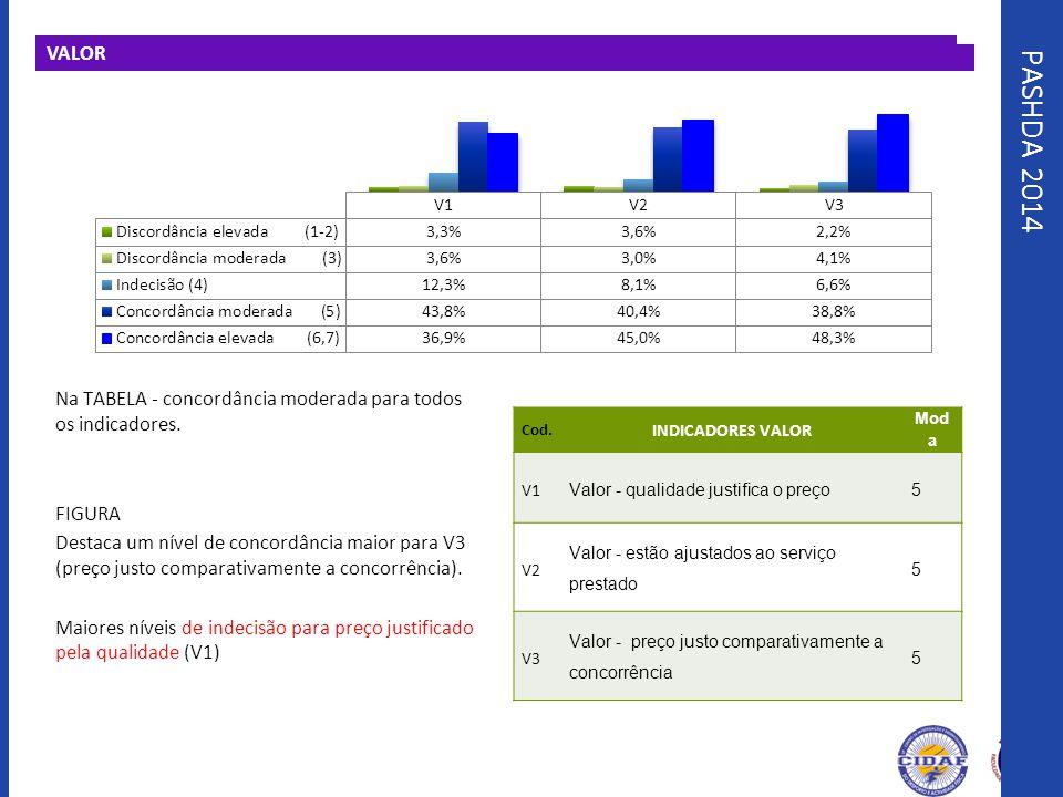 PASHDA 2014 VALOR Na TABELA - concordância moderada para todos os indicadores. FIGURA Destaca um nível de concordância maior para V3 (preço justo comp