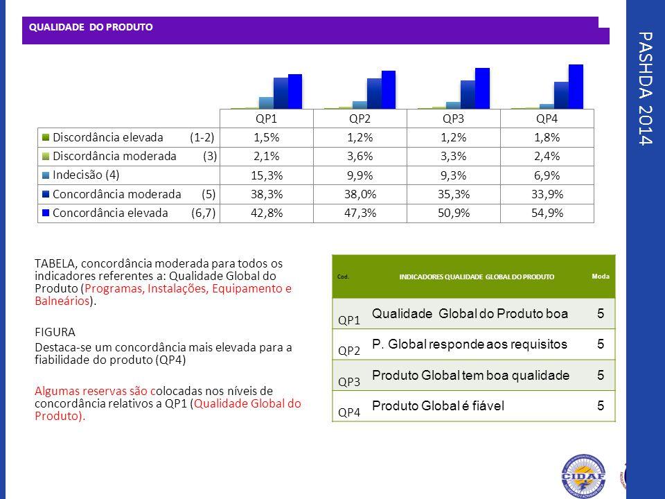 PASHDA 2014 QUALIDADE DO PRODUTO TABELA, concordância moderada para todos os indicadores referentes a: Qualidade Global do Produto (Programas, Instala