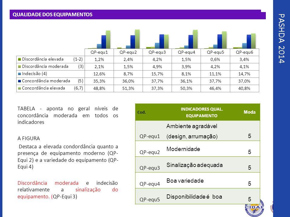PASHDA 2014 QUALIDADE DOS EQUIPAMENTOS TABELA - aponta no geral níveis de concordância moderada em todos os indicadores A FIGURA Destaca a elevada con