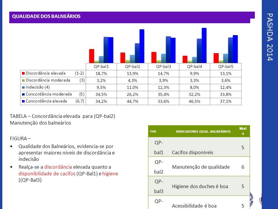 PASHDA 2014 QUALIDADE DOS BALNEÁRIOS TABELA – Concordância elevada para (QP-bal2) Manutenção dos balneários FIGURA – Qualidade dos Balneários, evidenc