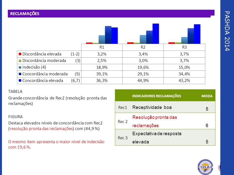 PASHDA 2014 RECLAMAÇÕES TABELA Grande concordância de Rec2 (resolução pronta das reclamações) FIGURA Destaca elevados níveis de concordância com Rec2
