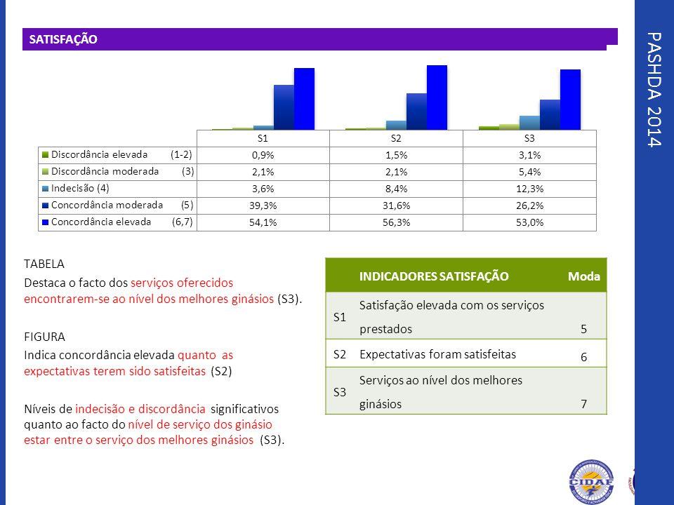 PASHDA 2014 SATISFAÇÃO TABELA Destaca o facto dos serviços oferecidos encontrarem-se ao nível dos melhores ginásios (S3). FIGURA Indica concordância e