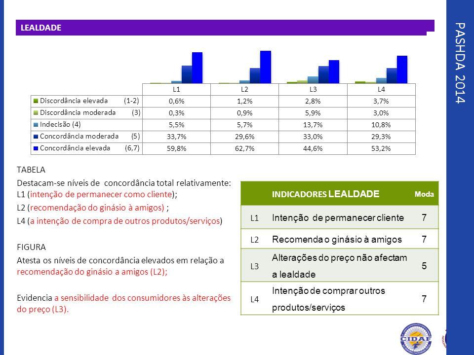 PASHDA 2014 LEALDADE TABELA Destacam-se níveis de concordância total relativamente: L1 (intenção de permanecer como cliente); L2 (recomendação do giná