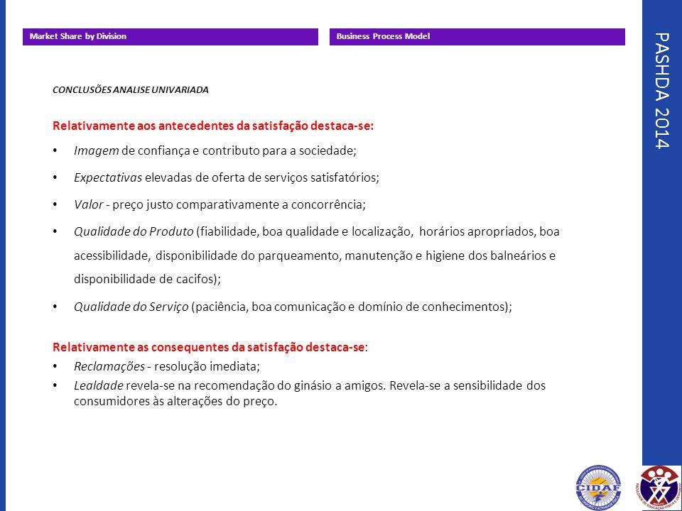 PASHDA 2014 Market Share by DivisionBusiness Process Model CONCLUSÕES ANALISE UNIVARIADA Relativamente aos antecedentes da satisfação destaca-se: Imag