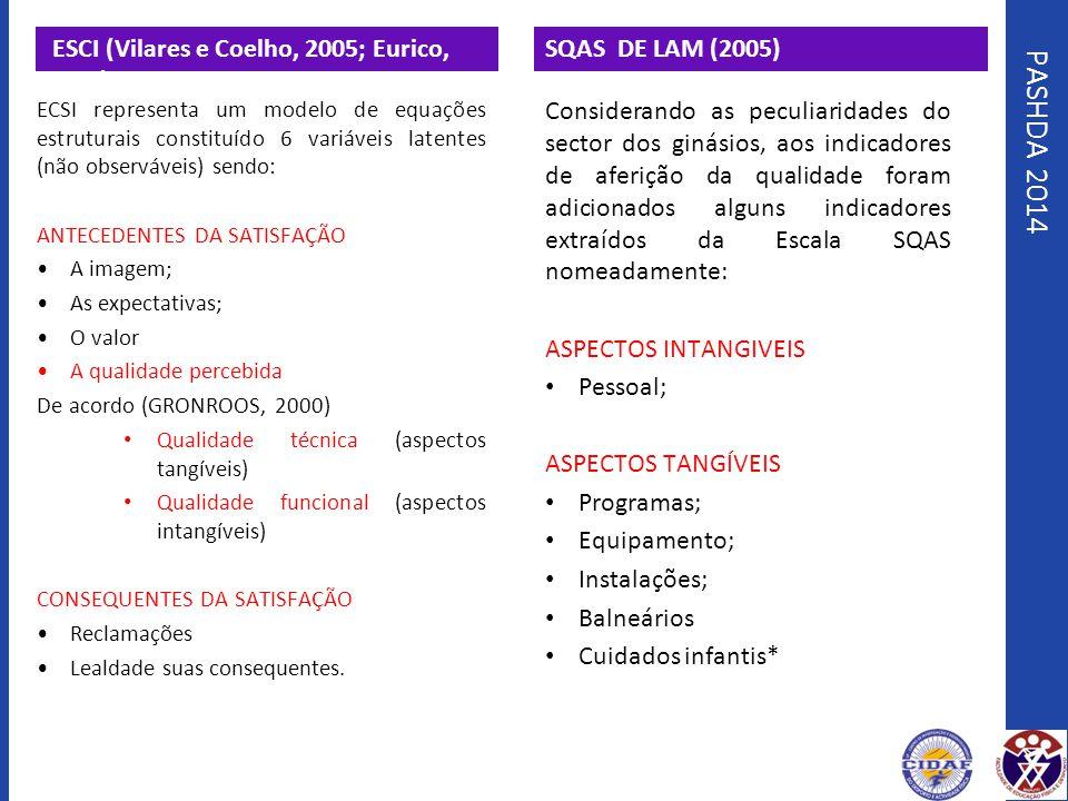 PASHDA 2014 ESCI (Vilares e Coelho, 2005; Eurico, 2011), ECSI representa um modelo de equações estruturais constituído 6 variáveis latentes (não obser