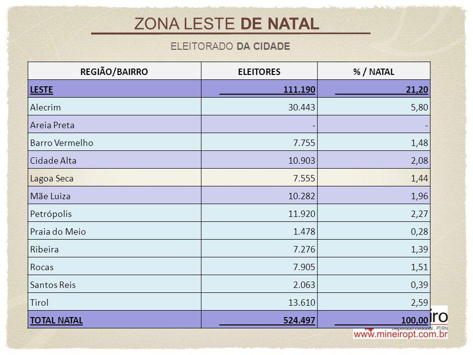 ZONA LESTE DE NATAL ELEITORADO DA CIDADE REGIÃO/BAIRROELEITORES% / NATAL LESTE 111.190 21,20 Alecrim 30.443 5,80 Areia Preta - - Barro Vermelho 7.755