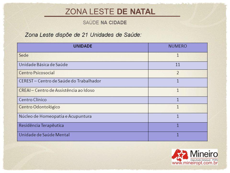 ZONA LESTE DE NATAL SAÚDE NA CIDADE Zona Leste dispõe de 21 Unidades de Saúde: UNIDADENUMERO Sede1 Unidade Básica de Saúde11 Centro Psicosocial2 CERES