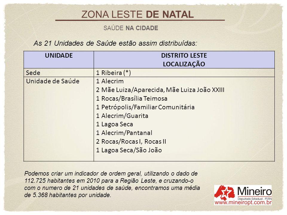 ZONA LESTE DE NATAL SAÚDE NA CIDADE As 21 Unidades de Saúde estão assim distribuídas: UNIDADEDISTRITO LESTE LOCALIZAÇÃO Sede1 Ribeira (*) Unidade de S