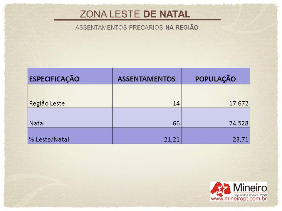 ZONA LESTE DE NATAL ASSENTAMENTOS PRECÁRIOS NA REGIÃO ESPECIFICAÇÃOASSENTAMENTOSPOPULAÇÃO Região Leste 14 17.672 Natal 66 74.528 % Leste/Natal21,2123,