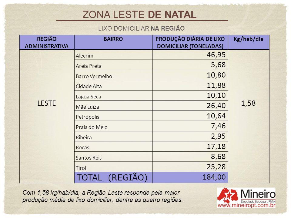 ZONA LESTE DE NATAL LIXO DOMICILIAR NA REGIÃO REGIÃO ADMINISTRATIVA BAIRROPRODUÇÃO DIÁRIA DE LIXO DOMICILIAR (TONELADAS) Kg/hab/dia LESTE Alecrim 46,9