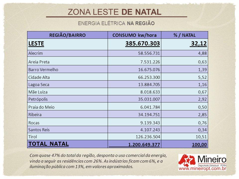 ZONA LESTE DE NATAL ENERGIA ELÉTRICA NA REGIÃO REGIÃO/BAIRROCONSUMO kw/hora% / NATAL LESTE385.670.303 32,12 Alecrim 58.556.731 4,88 Areia Preta 7.531.