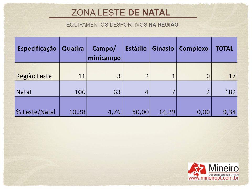 EspecificaçãoQuadraCampo/EstádioGinásioComplexoTOTAL minicampo Região Leste11321017 Natal10663472182 % Leste/Natal10,384,7650,0014,290,009,34 ZONA LES