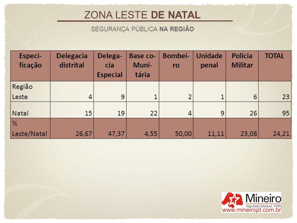 ZONA LESTE DE NATAL SEGURANÇA PÚBLICA NA REGIÃO Especi- ficação Delegacia distrital Delega- cia Especial Base co- Muni- tária Bombei- ro Unidade penal