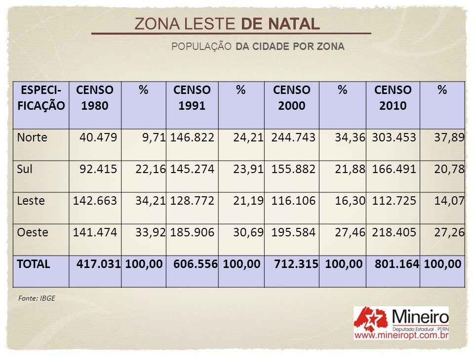 ZONA LESTE DE NATAL POPULAÇÃO DA CIDADE POR ZONA ESPECI- FICAÇÃO CENSO 1980 %CENSO 1991 %CENSO 2000 %CENSO 2010 % Norte40.479 9,71146.82224,21244.7433