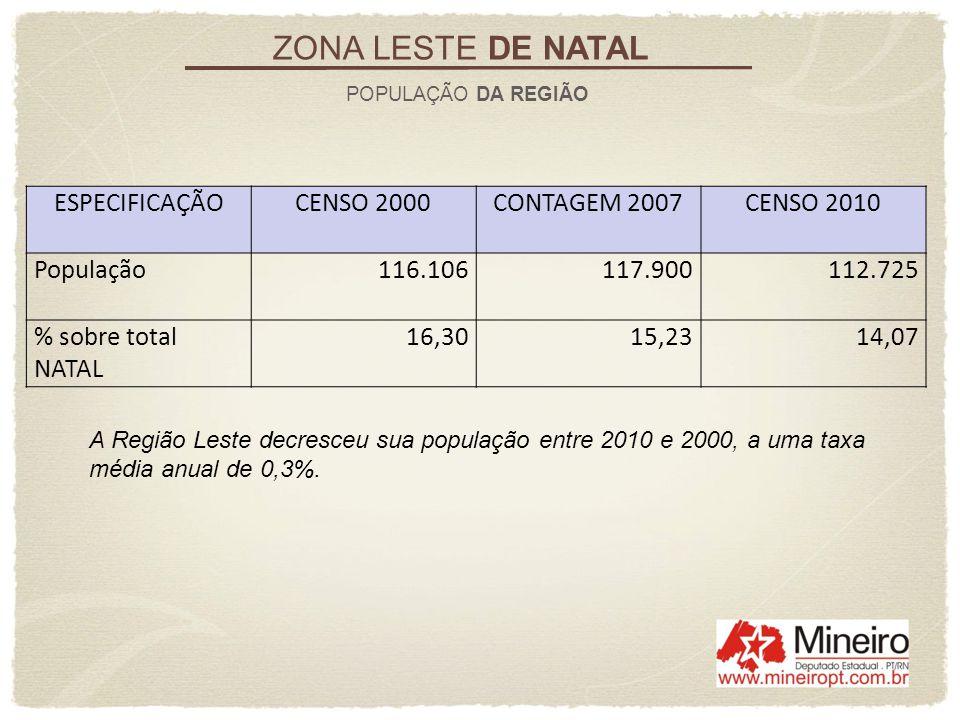 A Região Leste decresceu sua população entre 2010 e 2000, a uma taxa média anual de 0,3%. ZONA LESTE DE NATAL POPULAÇÃO DA REGIÃO ESPECIFICAÇÃOCENSO 2