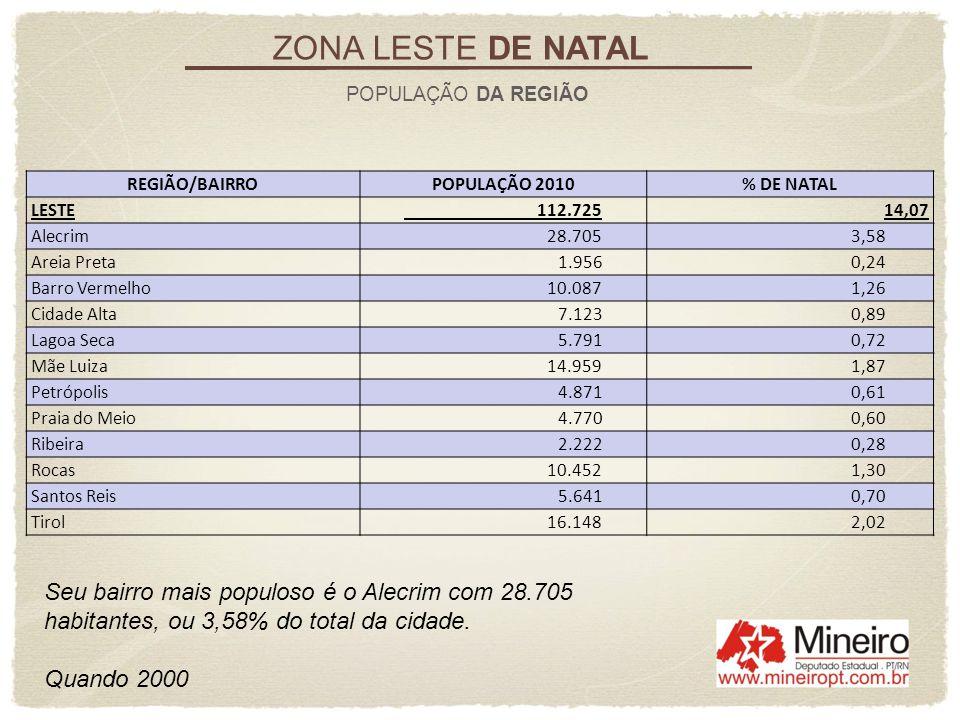 Seu bairro mais populoso é o Alecrim com 28.705 habitantes, ou 3,58% do total da cidade. Quando 2000 ZONA LESTE DE NATAL POPULAÇÃO DA REGIÃO REGIÃO/BA