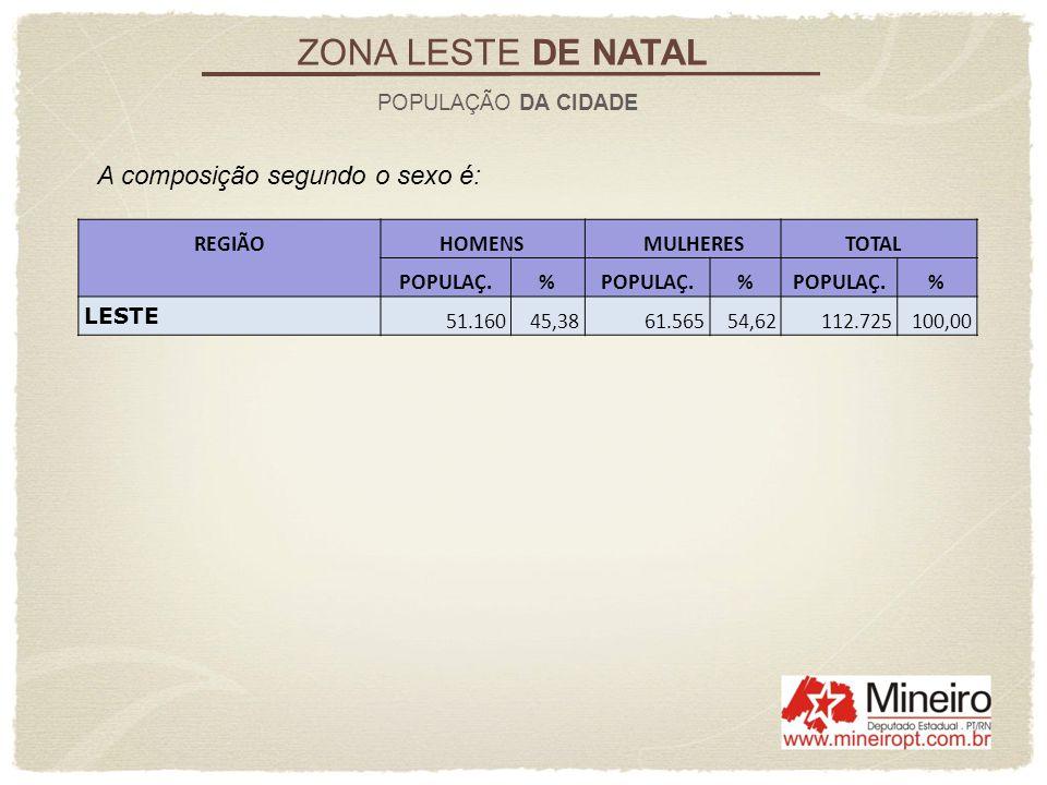 ZONA LESTE DE NATAL POPULAÇÃO DA CIDADE REGIÃO HOMENS MULHERES TOTAL POPULAÇ.% % % LESTE 51.16045,3861.56554,62112.725100,00 A composição segundo o se