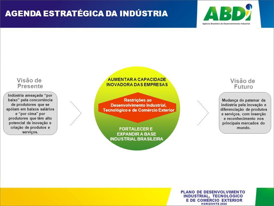 PLANO DE DESENVOLVIMENTO INDUSTRIAL, TECNOLÓGICO E DE COMÉRCIO EXTERIOR HORIZONTE 2008 EDUCAÇÃO FINANCIAMENTO PARA A ATIVIDADE PRODUTIVA INFRA-ESTRUTURA CARGA TRIBUTÁRIA MARCOS REGULATÓRIOS Restrições ao Desenvolvimento Industrial, Tecnológico e de Comércio Exterior AGENDA DAS RESTRIÇÕES