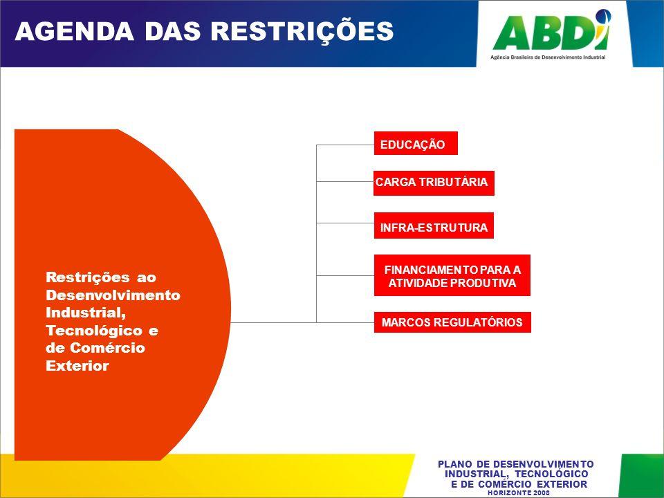 PLANO DE DESENVOLVIMENTO INDUSTRIAL, TECNOLÓGICO E DE COMÉRCIO EXTERIOR HORIZONTE 2008 Desafio 1: FORTALECER AS CADEIAS PRODUTIVAS Desafio 2: FORTALECER APLs E A ESTRUTURA PRODUTIVA REGIONAL Desafio 3: INSERÇÃO INTERNACIONAL ATIVA Desafio 4: APOIAR O DESENVOLVIMENTO DAS OPÇÕES ESTRATÉGICAS E DAS ATIVIDADES PORTADORAS DE FUTURO Macro Objetivo 1: FORTALECER E EXPANDIR A BASE INDUSTRIAL BRASILEIRA AGENDA DA MODERNIZAÇÃO