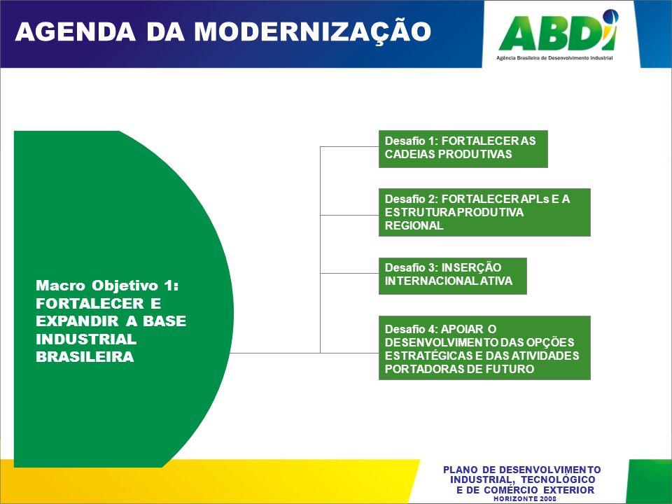 PLANO DE DESENVOLVIMENTO INDUSTRIAL, TECNOLÓGICO E DE COMÉRCIO EXTERIOR HORIZONTE 2008 MACRO PROGRAMA 1 ADENSAMENTO DAS CADEIAS PRODUTIVAS Objetivos: fortalecer o parque industrial brasileiro, estimular a tecnologia industrial básica, aumentar o porte das empresas nacionais, estimular as atividades de engenharia de concepção e projeto de produto, estimular o investimento em geral e prover financiamento para a expansão da capacidade instalada.